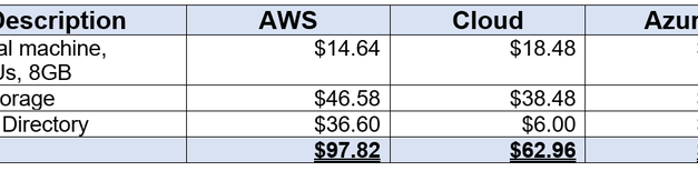 Amazon AWS, Microsoft Azure, and Google Cloud Platform: Comparing prices for basic services